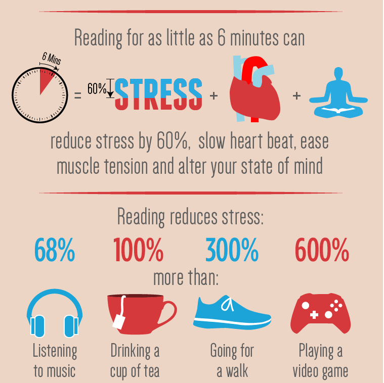 reading and stress