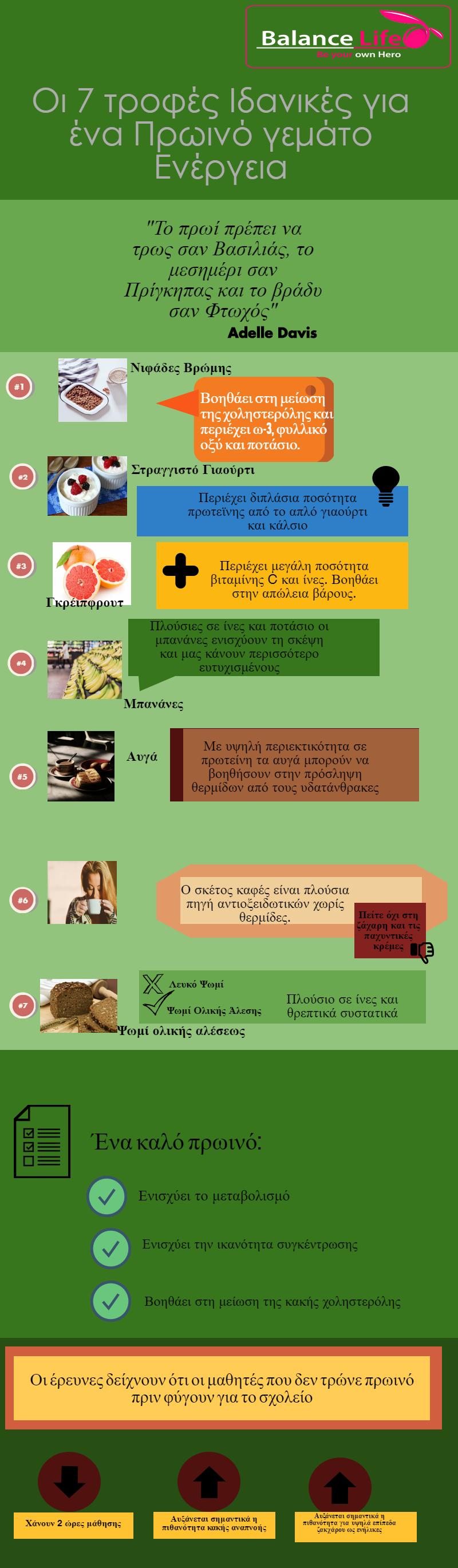 τροφές για πρωινό ξύπνημα - infografic